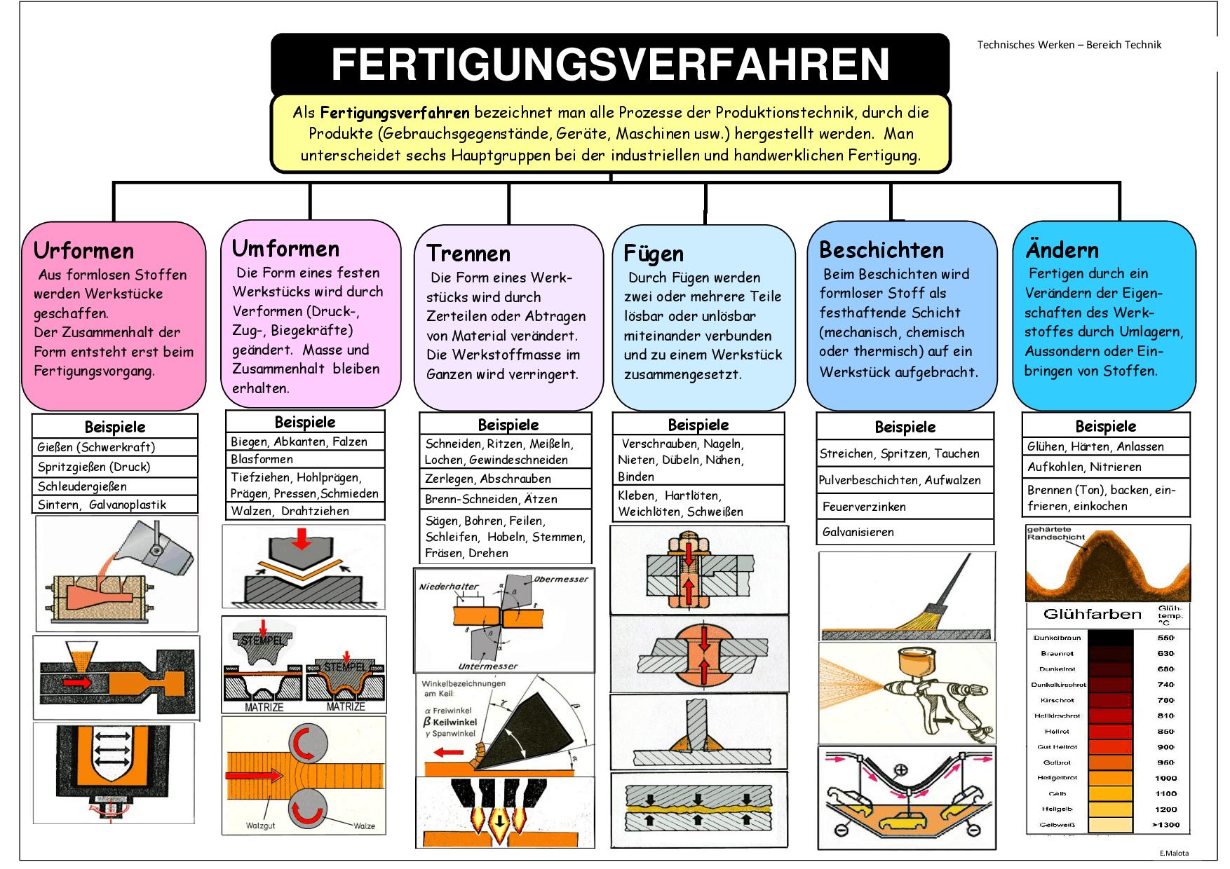 FOM - 11.3 Fertigungsprozesse (Halbig)